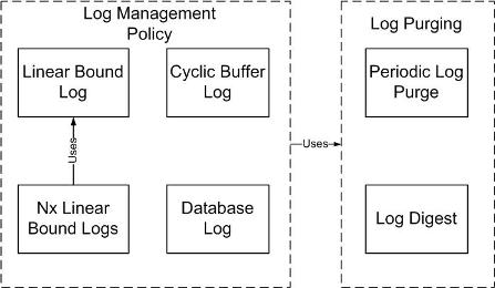 로그 데이터 관리를 위한 패턴 (plop)