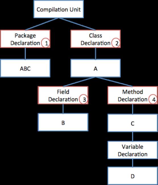 그림 5 - TopDown 방식으로 도메인을 분류