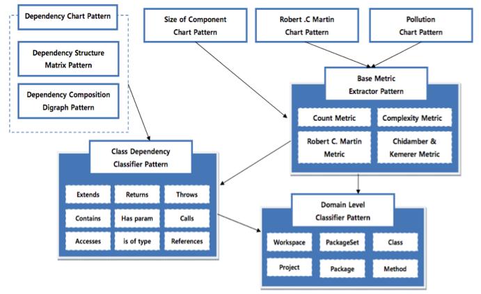 그림1. 소프트웨어 시각화를 위한 패턴언어