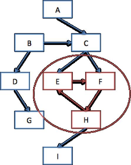 그림 3. 싸이클을  구분한다