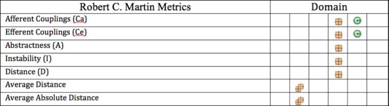 표 3. Robert C. Martin Metric