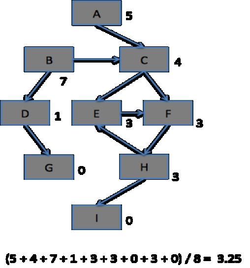 그림 7. 싸이클을 이루는 노드의 값 갱신