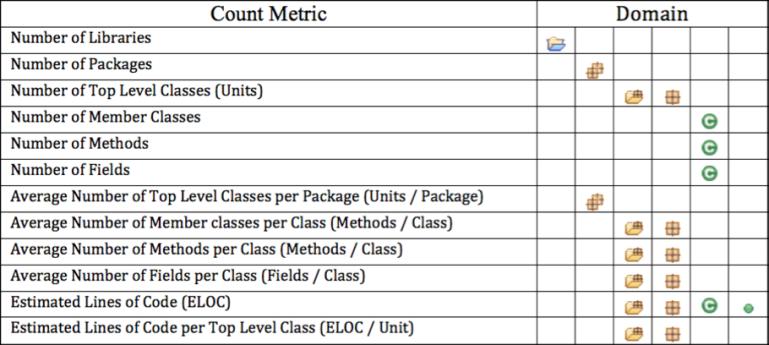 표 1. Count Metric