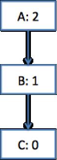 그림 1 - ACD의 일반적인 예제