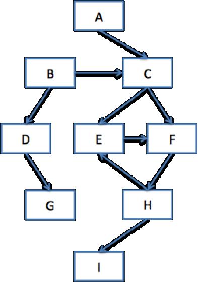 그림 2. 그래프로 표현된 클래스들의 의존성