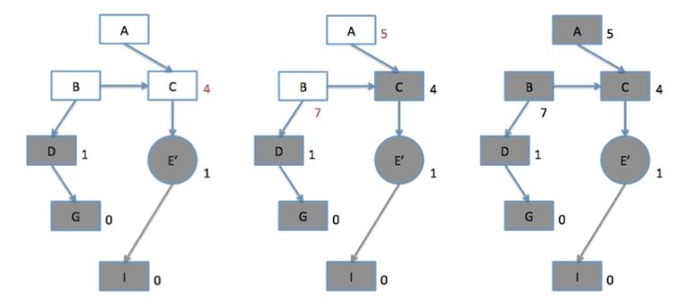 그림 5. 노드의 값들의 변경 진행