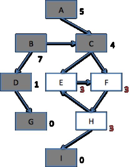 그림 6.  싸이클을 이루는 노드를 다시 추가