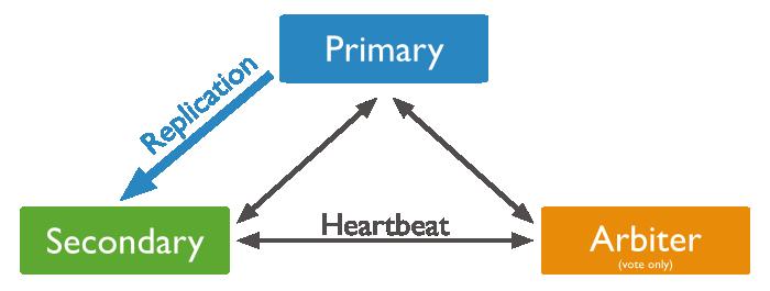 replica-set-primary-with-secondary-and-arbiter