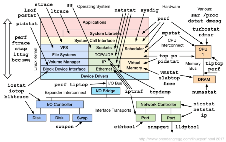 linux perf