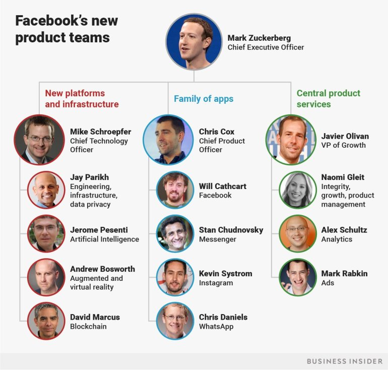 facebooks-new-product-teams.png